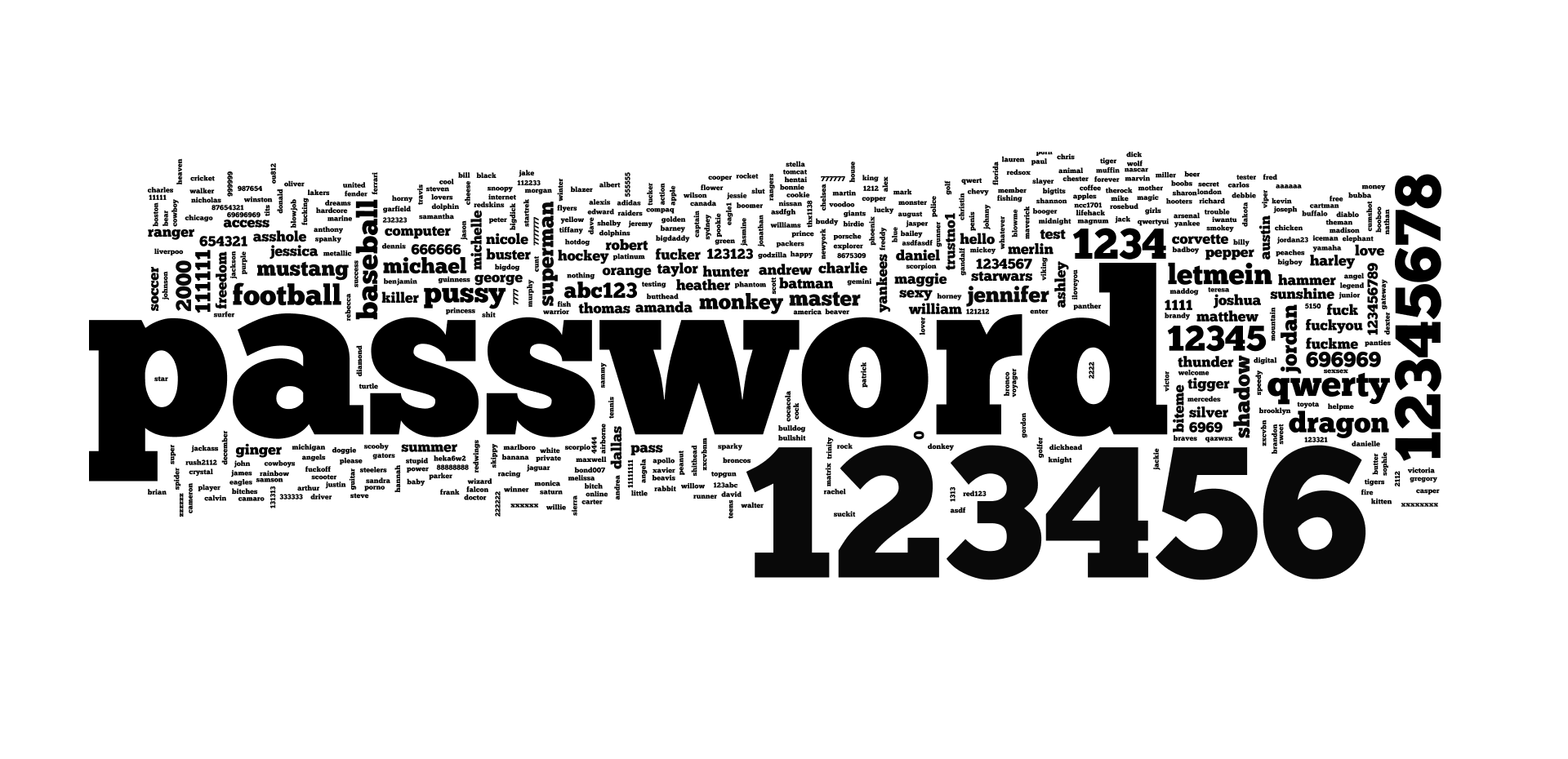 رمز عبور امن