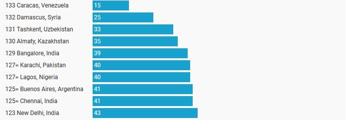 گرانترین شهرهای جهان
