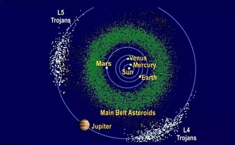 سیارک غولپیکر طلایی - این گرافیک محل سیارکهای تروجان مشتری
