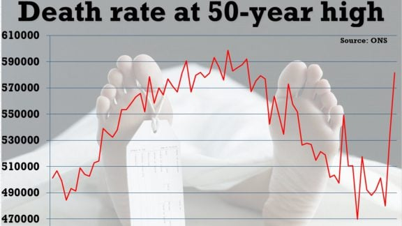 آمار مرگ و میر کشورها : کشورهایی که بالاترین میزان مرگ و میر را دارند!