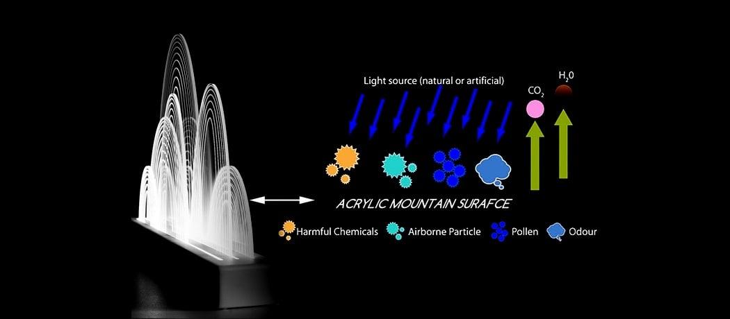 عملکرد تصفیه هوا با فوتون
